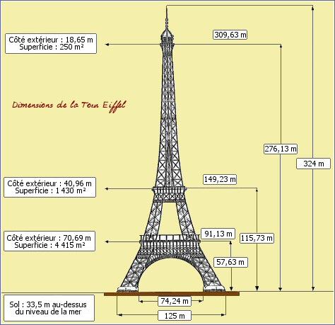 http://lidicel.free.fr/v2/images/sorties/paris/toureiffeldimensions.jpg